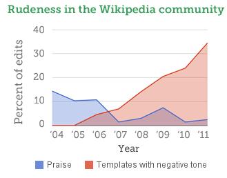 Reaching the public via Wikipedia – IDEA
