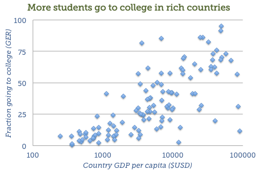 Tertiary GER vs. GDP/per capita