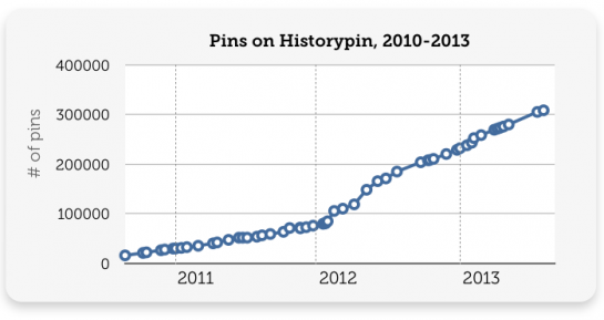 Pins on Historypin, 2010-2013