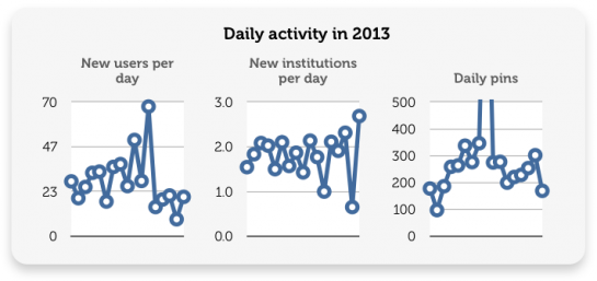 Daily activity at Historypin in 2013