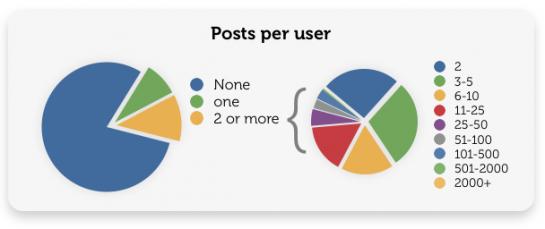 Pins per user